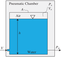 Craniospinal Pressure–Volume Dynamics in Phantom Models.