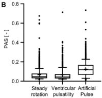 Thrombotic risk of rotor speed modulation regimes of contemporary centrifugal continuous-flow left ventricular assist devices